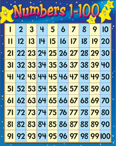Number Chart for Kids